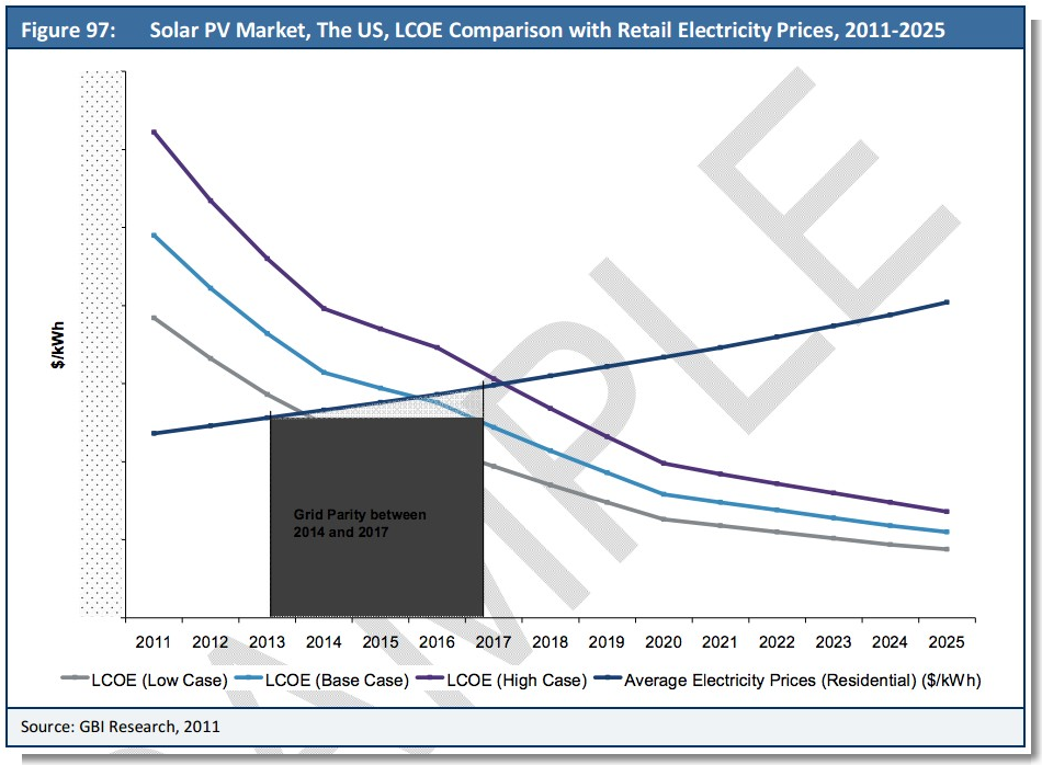 us solar to hit grid parity 20142017 more solar pv