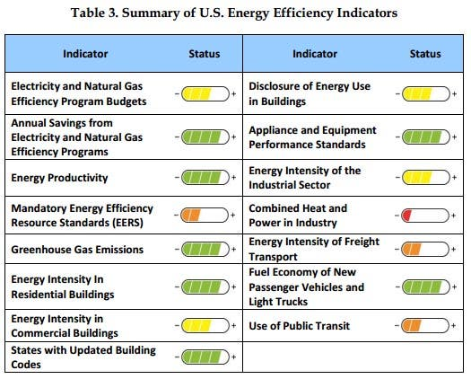 Is The United States Becoming More Energy Efficient? | CleanTechnica