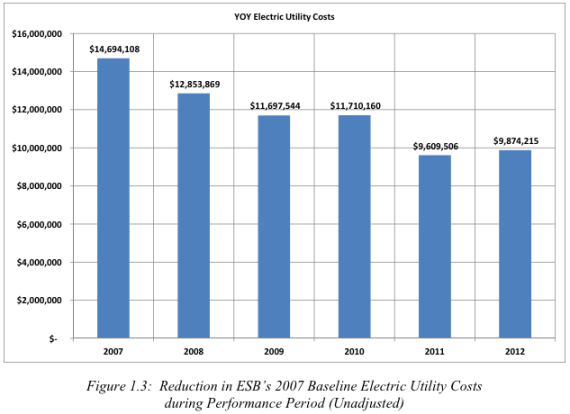 Empire State Building electric utility costs