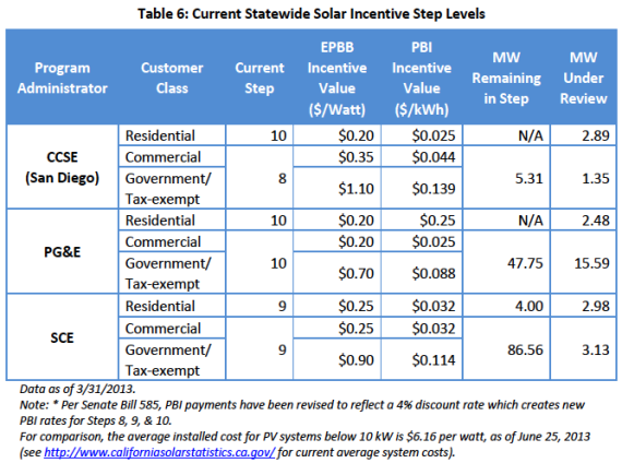 Current CSI solar incentive levels