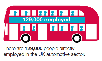 UK auto industry employees