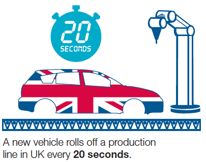 UK auto industry production