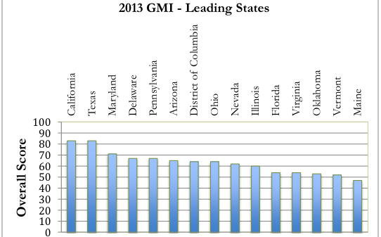 GMI 2013 top smart grid states