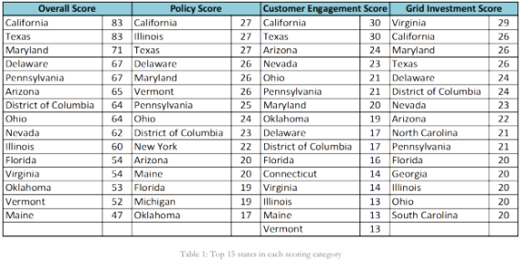 Top smart grid state scores