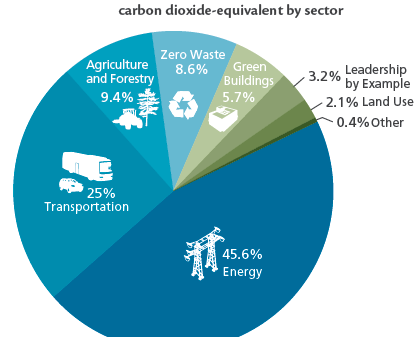 Projected Maryland CO2 sector reductions