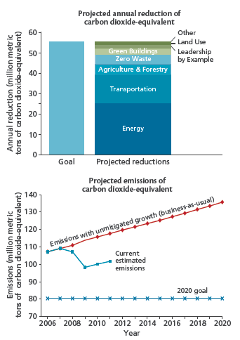 Projected Maryland CO2 reductions