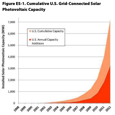 Cumulative grid-connected solar PV capacity