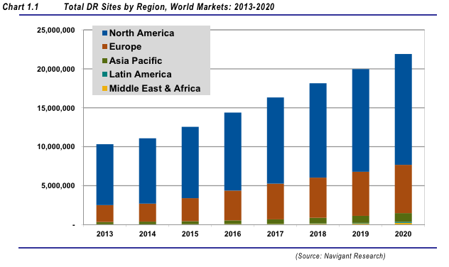 Demand Response Could Double To 155.4 GW Worldwide By 2020