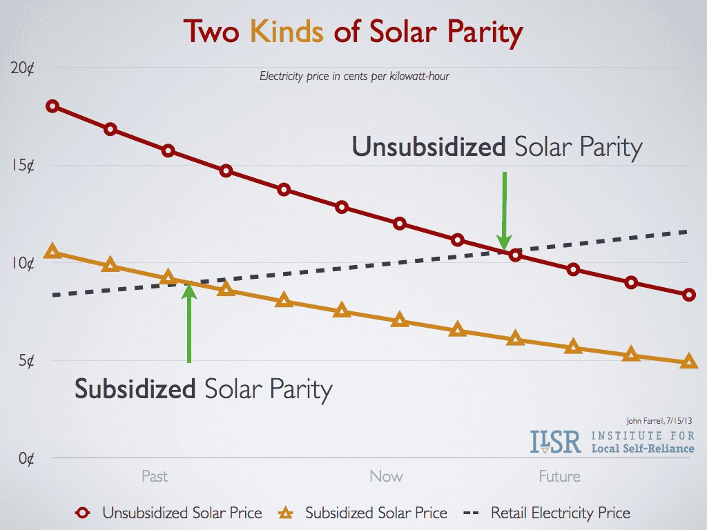 Is solar cheaper than grid electricity yes and no cleantechnica