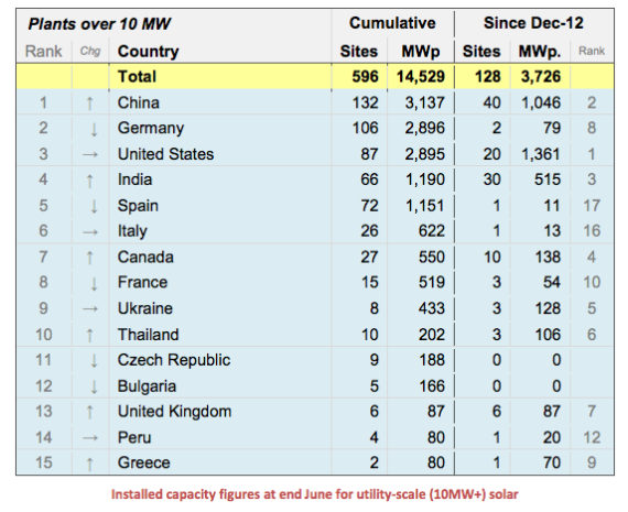 utility scale solar rankings china leading