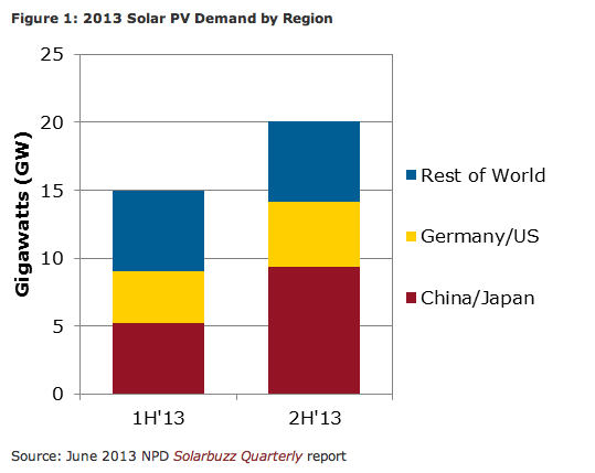 world solar pv market