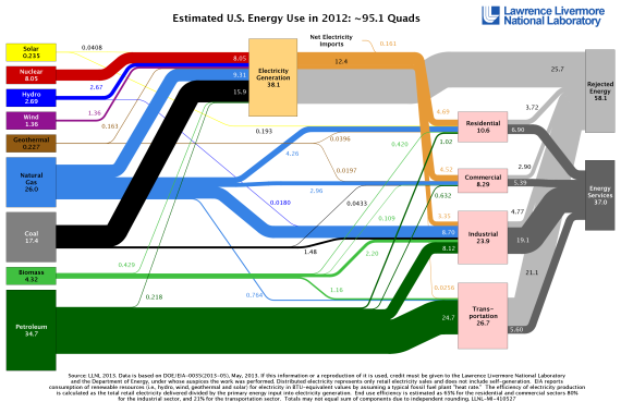 US energy production waste