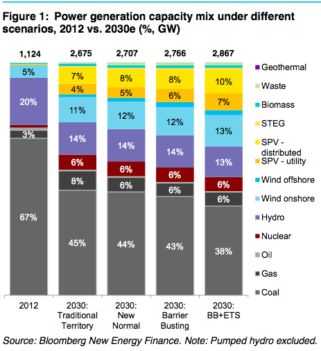 China S Future Energy Mix Graph Of The Day Cleantechnica