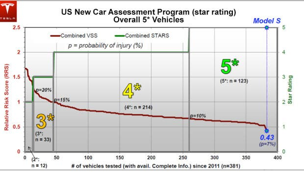 model-s-five-star-safety-rating