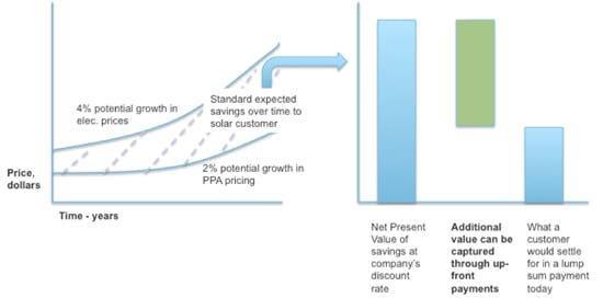 Figure 1. Conceptual diagram demonstrating value created through an upfront payment.