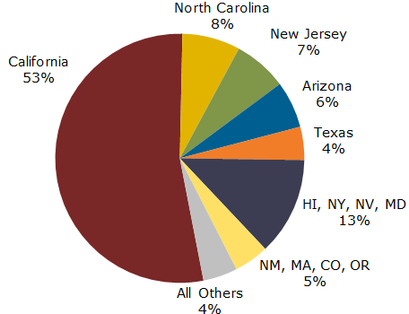 US solar PV 2Q 2013 capacity additions by state