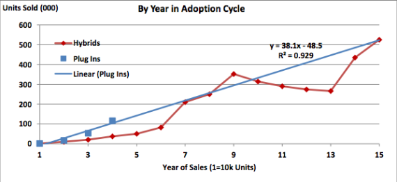 EV adoption rate compared to hybrids