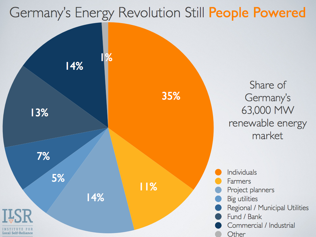 3 Reasons Germans Are Kicking Ass & Taking Names With Renewable Energy