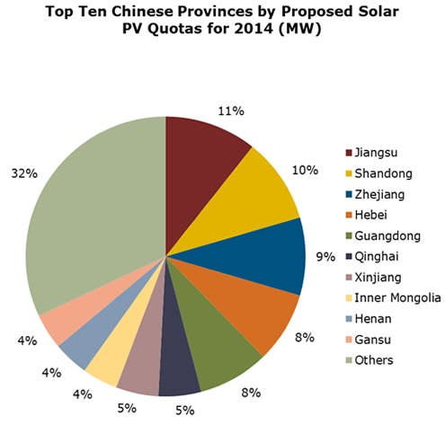 China Forecast To Install Even More Solar Than Previously