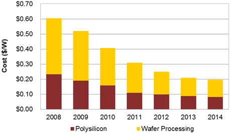 Solar Pv Production Costs To Drop In 2014 Cleantechnica