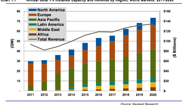 Worldwide Solar PV Installed Capacity and Revenue