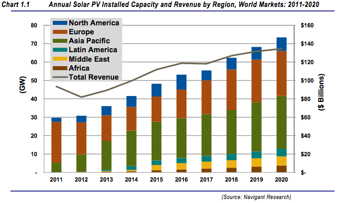 Global Solar Pv Installations Will Double Hit Grid Parity