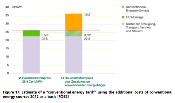 conventional energy subsidies higher