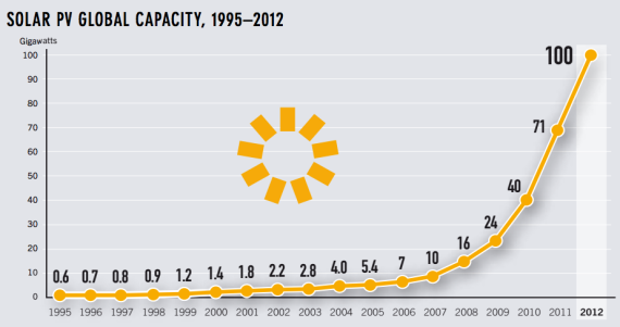 global solar PV capacity growth