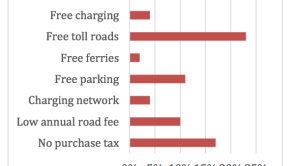 Electric Car Incentives >> Norway Electric Car Incentives Archives Cleantechnica