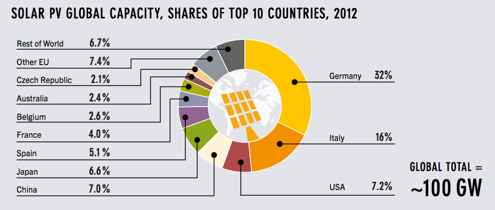 solar global PV capacity top countries germany solar feed-in tariffs