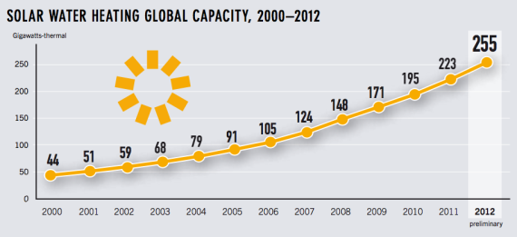 solar water heating global capacity growth