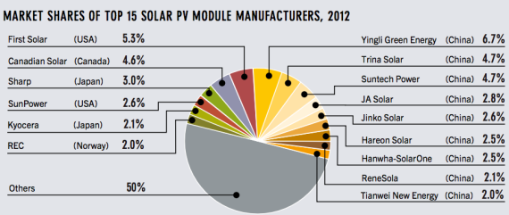 top solar pv module manufacturers