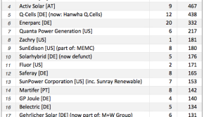 utility scale solar developers