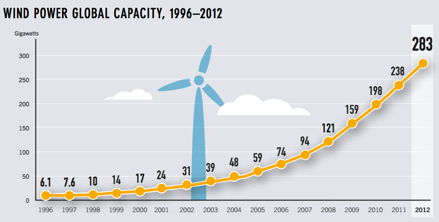 18 Renewable Energy Charts Fun Renewable Energy Facts