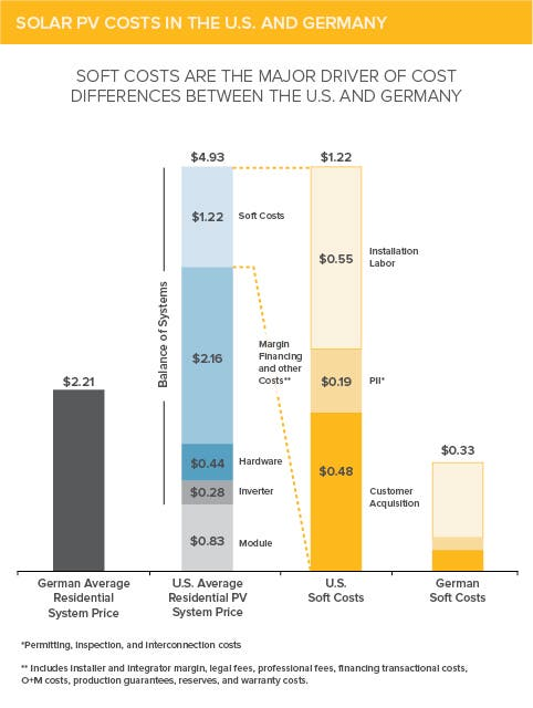 US Germany solar soft costs