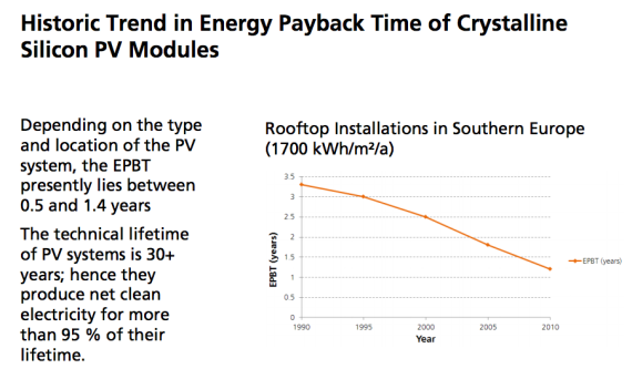 energy payback solar trend