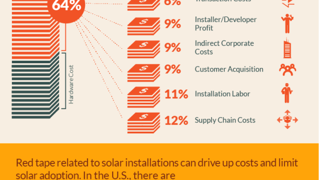 solar soft cost infographic