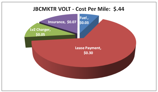 volt ownership cost