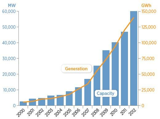 wind-capacity-and-generation