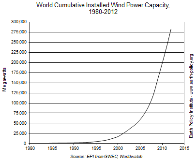 world wind power 2012