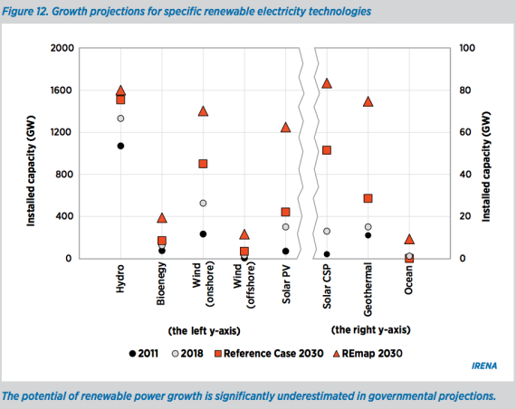 RE growth projections