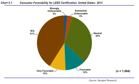 Consumer awareness of LEED