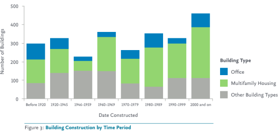 Seattle Energy Efficiency By Building Age