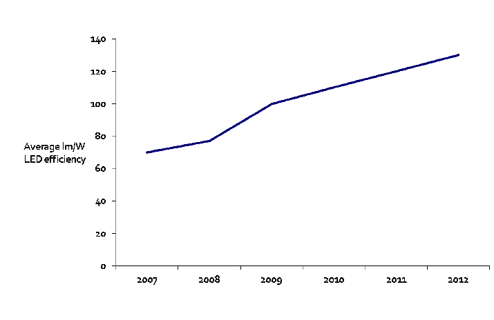 Average Lumen per Wat has more than Doubled in only Five Years - Graph Courtesy Lux Research
