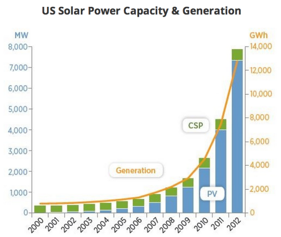 US solar power growth
