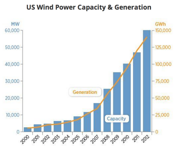 US wind power growth
