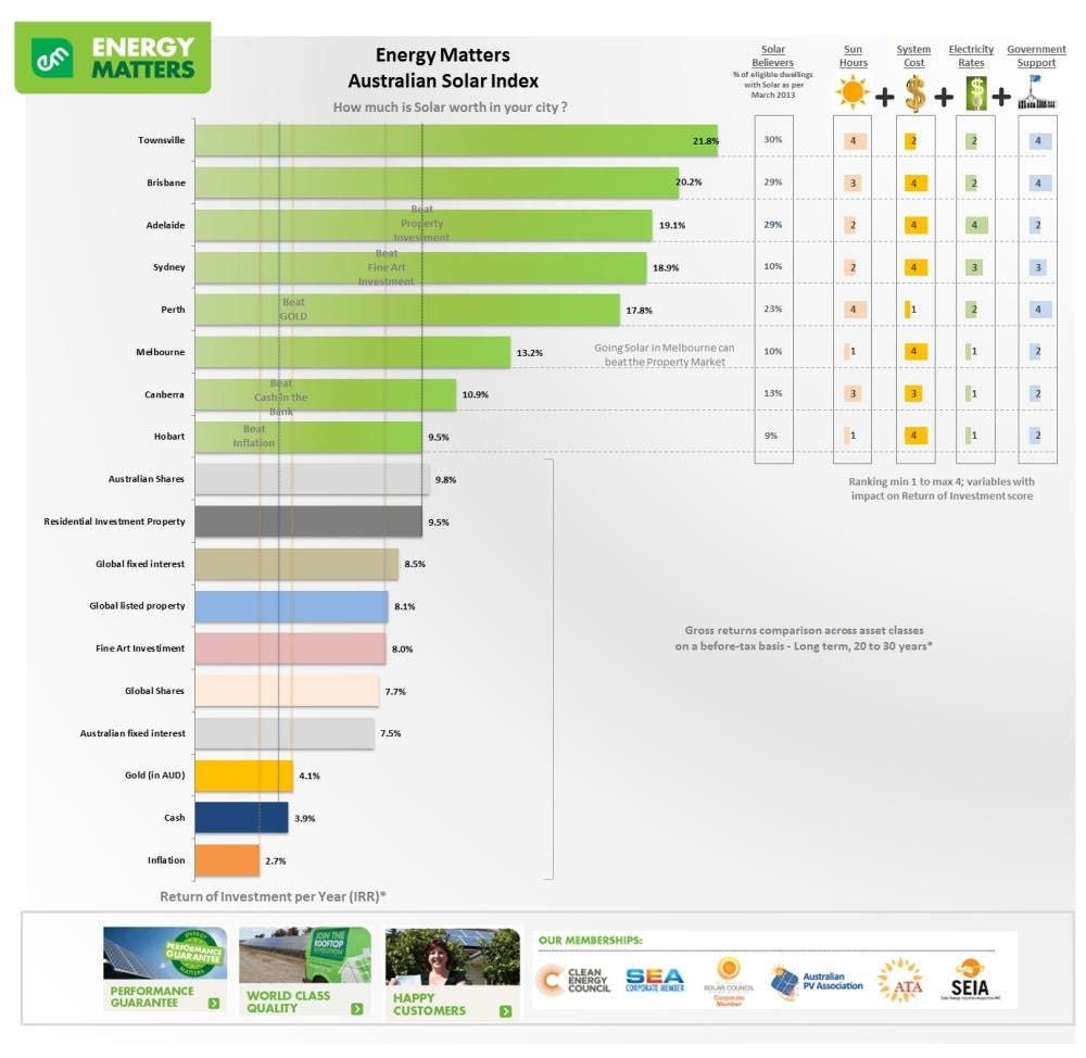 Rooftop Solar Return On Investment Graph Cleantechnica