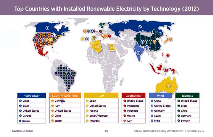 Nrel 23 Of Global Electricity Generation Supplied By