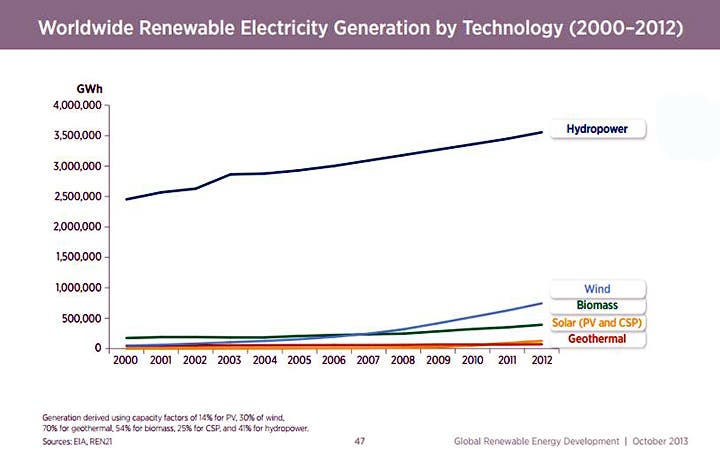 NREL Renewable