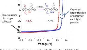 NCSU organic solar cell efficiency breakthrough